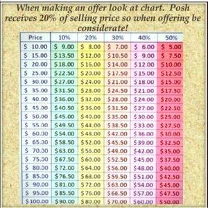 Poshmark cut chart!